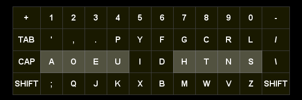 Map of the DVORAK keyboard layout