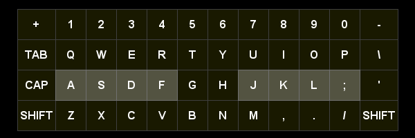 Map of QWERTY keyboard layout