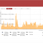 Screenshot of Tomato wifi router firmware - realtime bandwidth plot