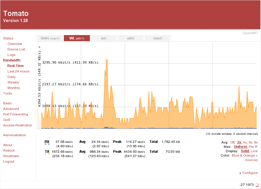 Screenshot of Tomato wifi router firmware realtime bandwidth plot