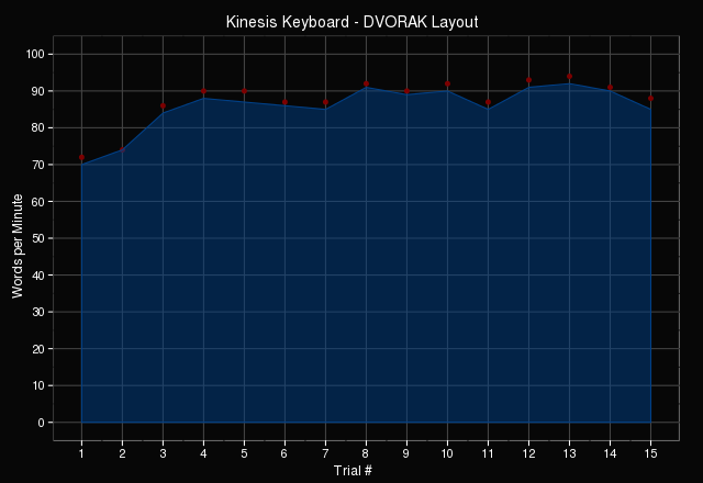 DVORAK typing performance on Kinesis Contour Keyboard