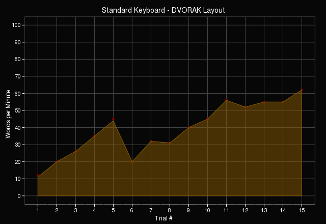 DVORAK typing performance on standard keyboard