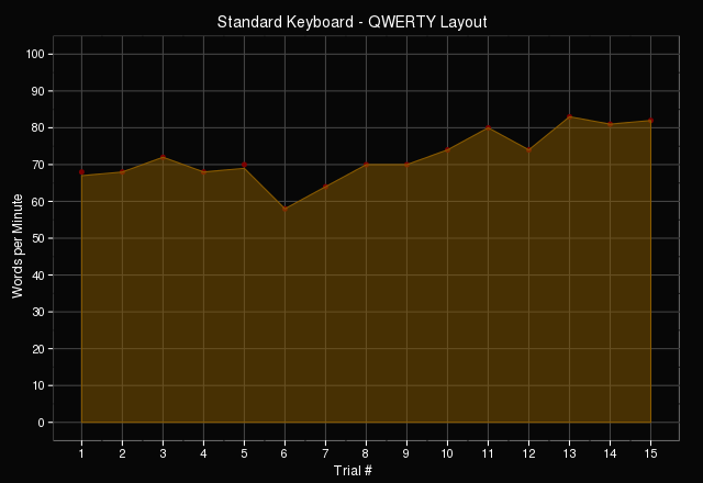 QWERTY typing performance on standard keyboard